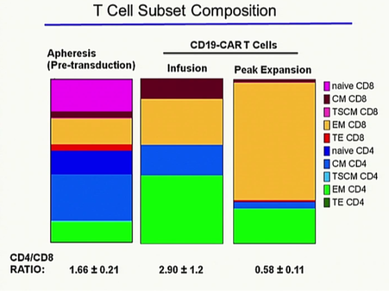 T-cell composition